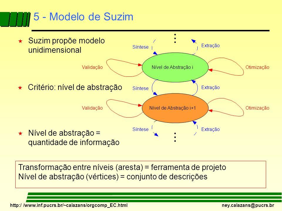 http:/ /www.inf.pucrs.br/~calazans/orgcomp_EC.html ney.calazans@pucrs.br 5 - Modelo de Suzim « Critério: nível de abstração. Validação Síntese Nível d