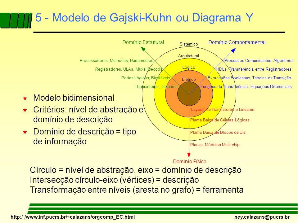 http:/ /www.inf.pucrs.br/~calazans/orgcomp_EC.html ney.calazans@pucrs.br 5 - Modelo de Gajski-Kuhn ou Diagrama Y « Modelo bidimensional « Critérios: n