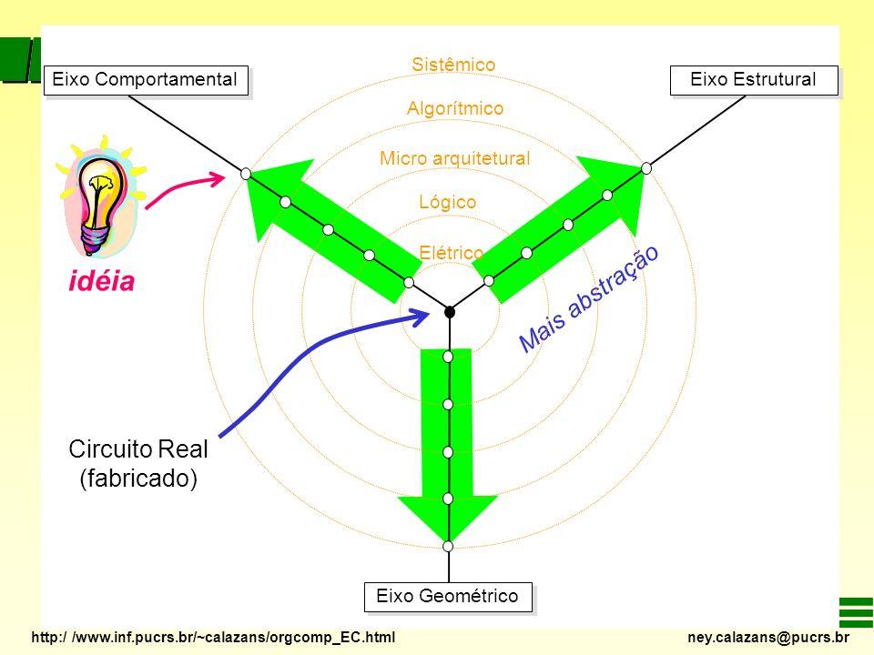 http:/ /www.inf.pucrs.br/~calazans/orgcomp_EC.html ney.calazans@pucrs.br Mais abstração Eixo Comportamental Sistêmico Algorítmico Micro arquitetural L