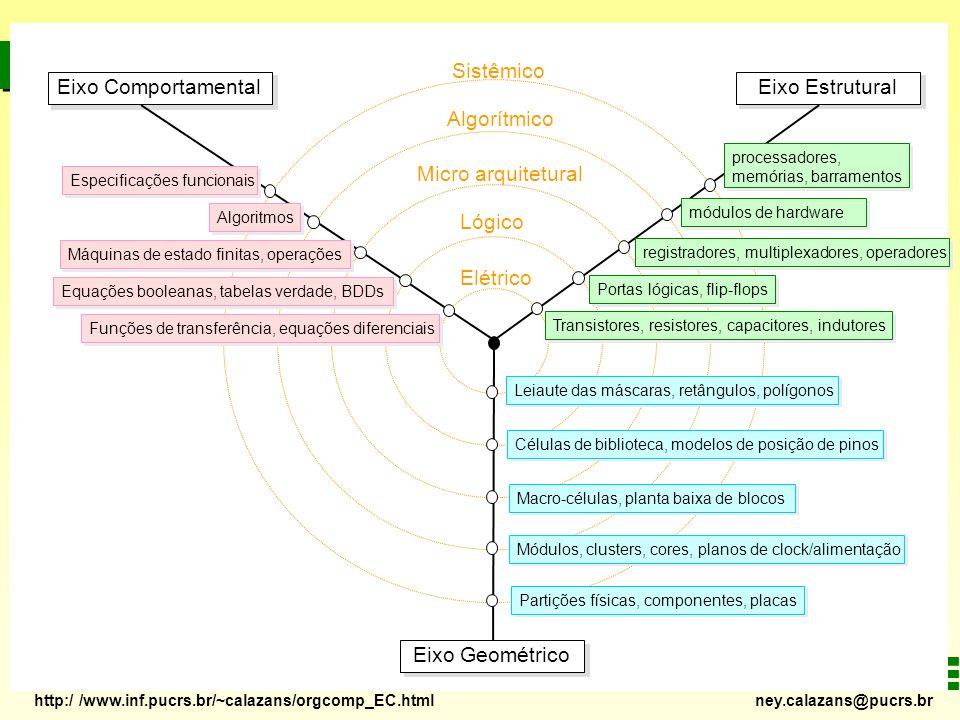 http:/ /www.inf.pucrs.br/~calazans/orgcomp_EC.html ney.calazans@pucrs.br Eixo Comportamental Sistêmico Algorítmico Micro arquitetural Lógico Elétrico