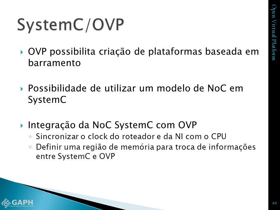 Open Virtual Platform OVP possibilita criação de plataformas baseada em barramento Possibilidade de utilizar um modelo de NoC em SystemC Integração da