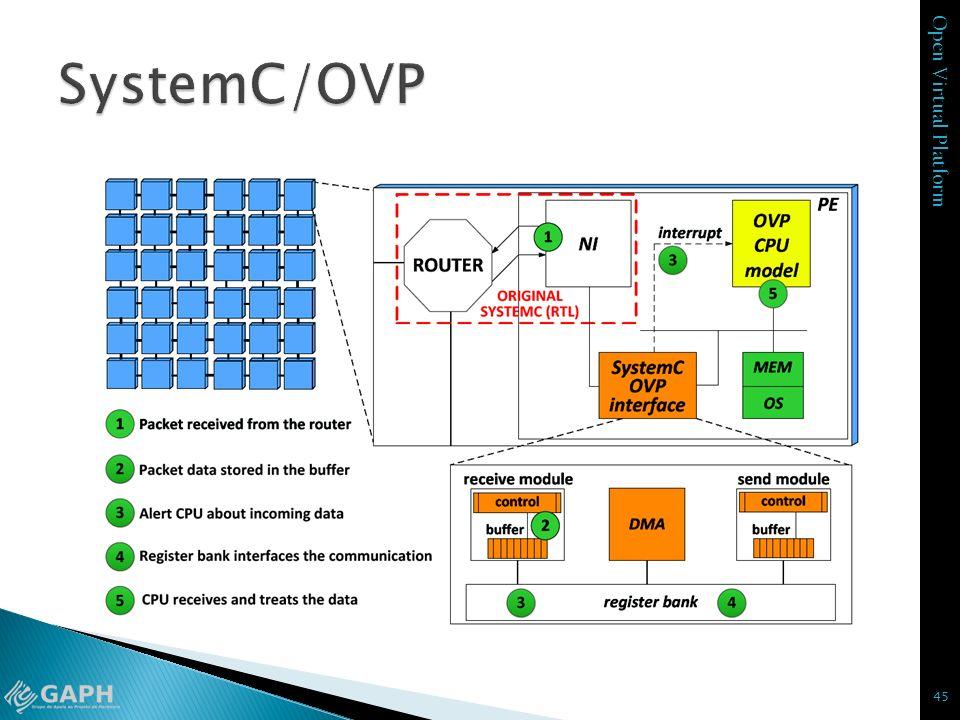 Open Virtual Platform 45