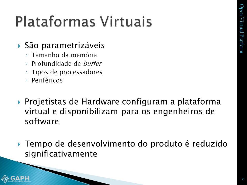Open Virtual Platform São parametrizáveis Tamanho da memória Profundidade de buffer Tipos de processadores Periféricos Projetistas de Hardware configu