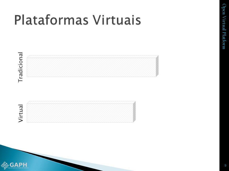 Open Virtual Platform Virtual 9 Especificação Plataforma Desenv. HW Desenv. SW Especificação Plataforma Produto Final Tradicional Desenv. HW Desenv. M