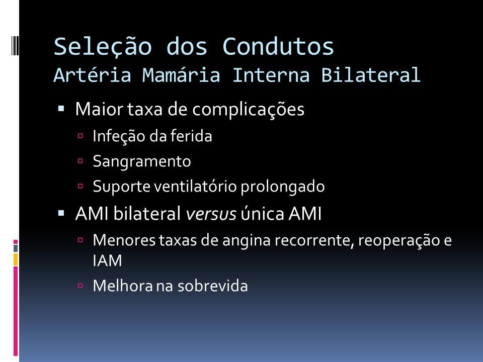 Seleção dos Condutos Artéria Mamária Interna Bilateral Maior taxa de complicações Infeção da ferida Sangramento Suporte ventilatório prolongado AMI bi