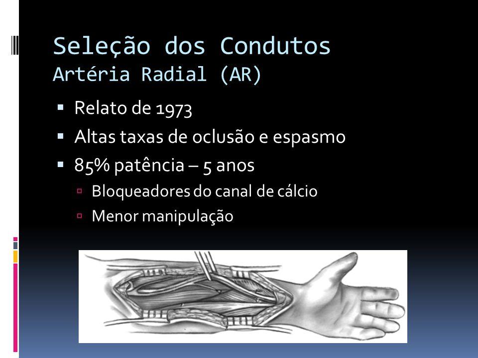 Seleção dos Condutos Artéria Radial (AR) Relato de 1973 Altas taxas de oclusão e espasmo 85% patência – 5 anos Bloqueadores do canal de cálcio Menor m