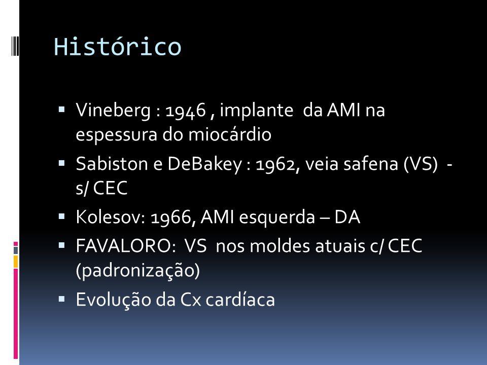 Histórico Vineberg : 1946, implante da AMI na espessura do miocárdio Sabiston e DeBakey : 1962, veia safena (VS) - s/ CEC Kolesov: 1966, AMI esquerda