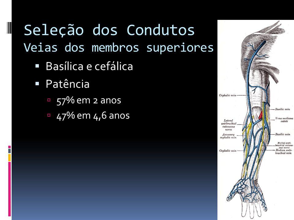 Seleção dos Condutos Veias dos membros superiores Basílica e cefálica Patência 57% em 2 anos 47% em 4,6 anos