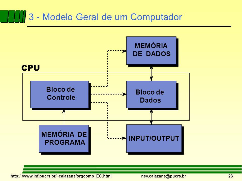 http:/ /www.inf.pucrs.br/~calazans/orgcomp_EC.html ney.calazans@pucrs.br 23 3 - Modelo Geral de um Computador Bloco de Controle MEMÓRIA DE DADOS INPUT
