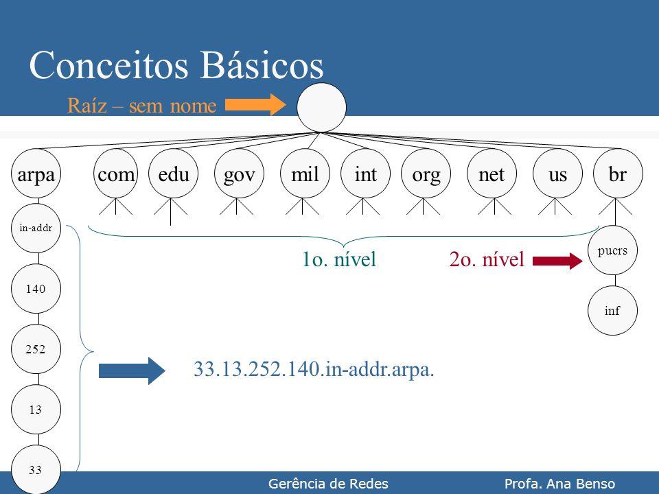 Gerência de Redes Profa. Ana Benso Conceitos Básicos comedugovintmilorgnetusbr 33 13 252 140 arpa in-addr inf pucrs Raíz – sem nome 1o. nível 33.13.25