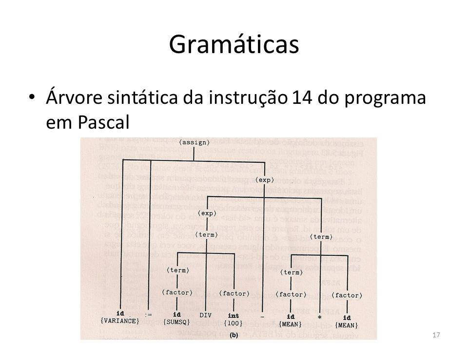 Gramáticas Árvore sintática da instrução 14 do programa em Pascal 17