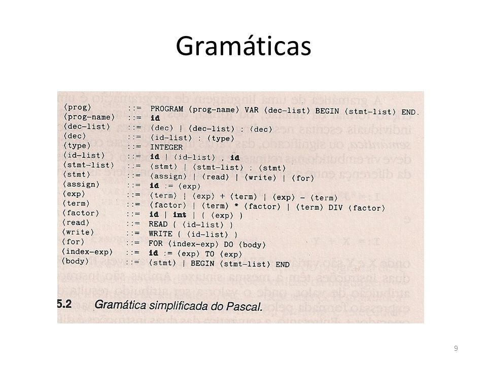 Uma gramática BNF consiste num conjunto de regras, cada uma das quais define a sintaxe de alguma construção (construto) da linguagem – Ex: a regra 13 – ::= READ ( ) – Esta é a definição da sintaxe da instrução READ do Pascal, identificada como – O símbolo ::= pode ser lido como é definido como 10