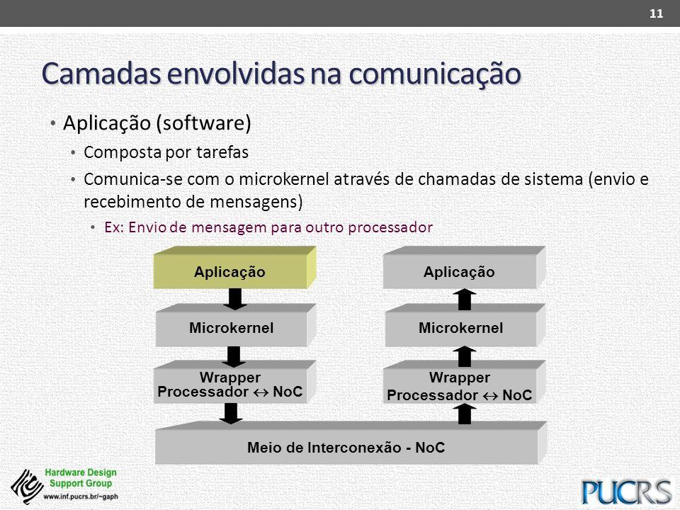 Camadas envolvidas na comunicação Aplicação (software) Composta por tarefas Comunica-se com o microkernel através de chamadas de sistema (envio e rece