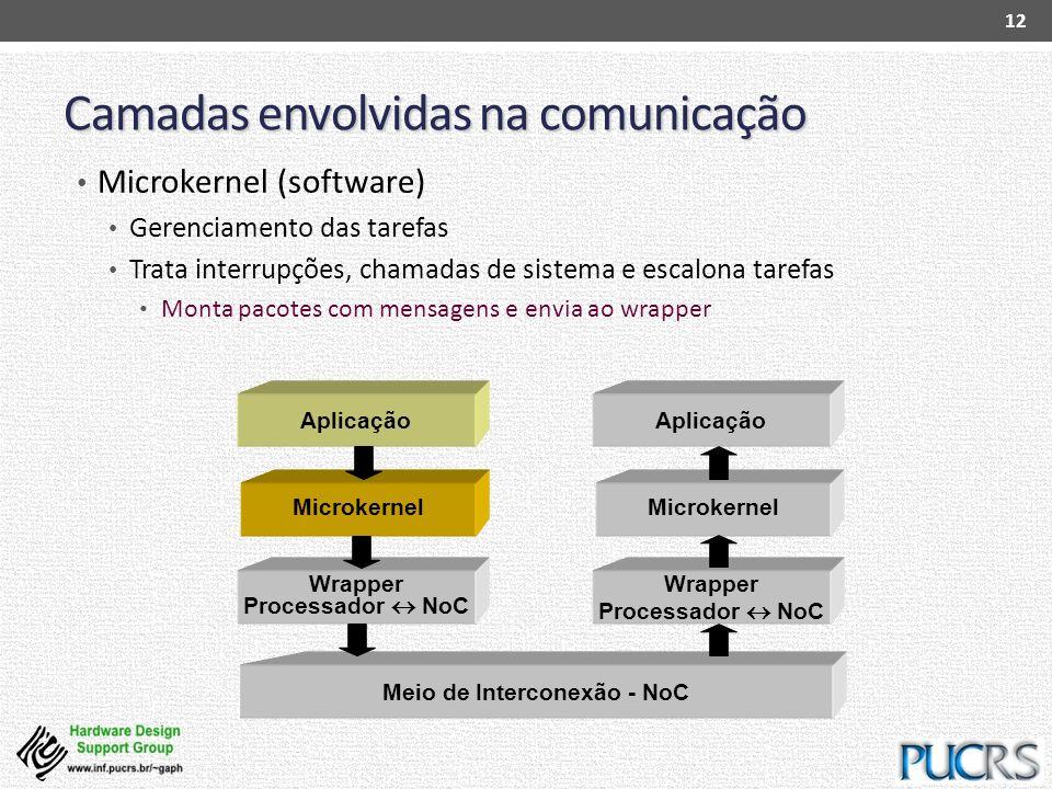 Microkernel Camadas envolvidas na comunicação Microkernel (software) Gerenciamento das tarefas Trata interrupções, chamadas de sistema e escalona tare