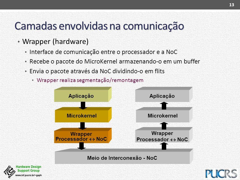 Wrapper Processador NoC Microkernel Camadas envolvidas na comunicação Wrapper (hardware) Interface de comunicação entre o processador e a NoC Recebe o