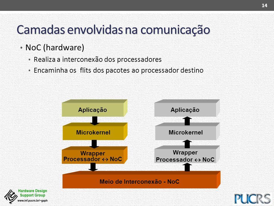 Wrapper Processador NoC Microkernel Camadas envolvidas na comunicação NoC (hardware) Realiza a interconexão dos processadores Encaminha os flits dos p