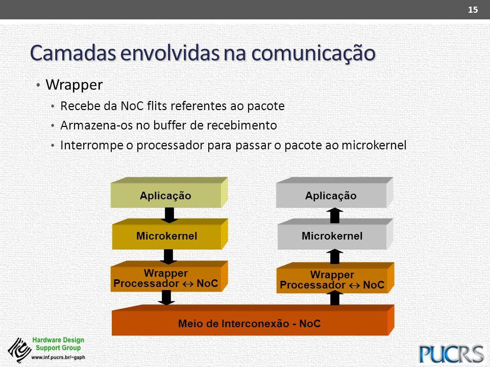 Wrapper Processador NoC Meio de Interconexão - NoC Wrapper Processador NoC Microkernel Camadas envolvidas na comunicação Wrapper Recebe da NoC flits r