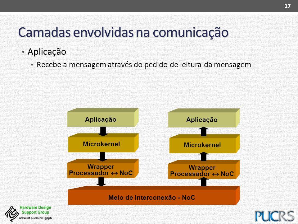 Microkernel Wrapper Processador NoC Meio de Interconexão - NoC Wrapper Processador NoC Microkernel Camadas envolvidas na comunicação Aplicação Recebe