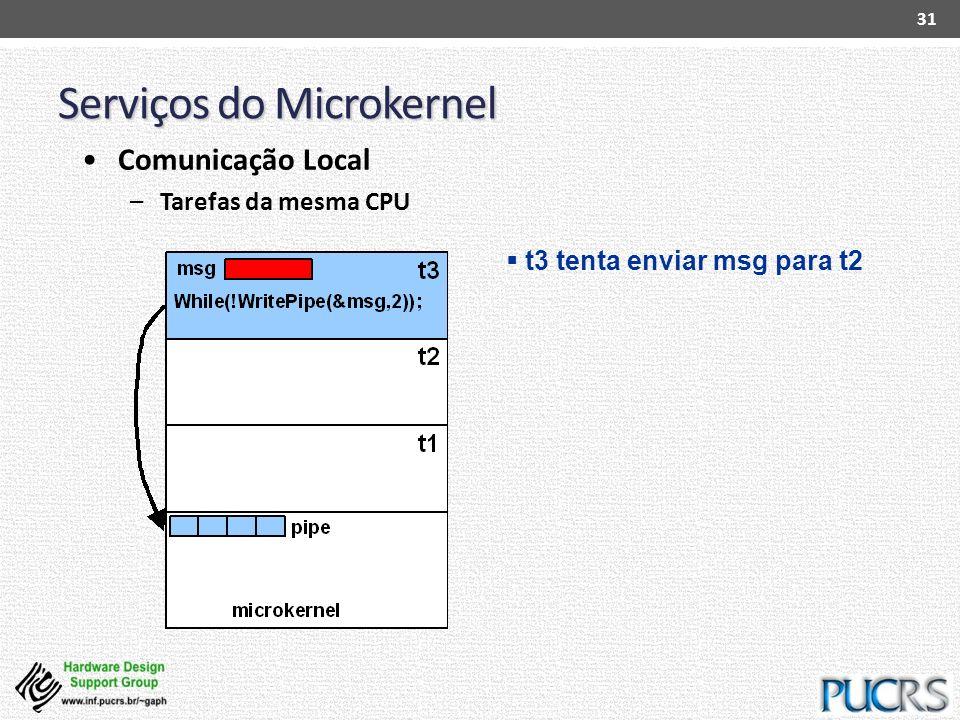 Serviços do Microkernel 31 Comunicação Local –Tarefas da mesma CPU t3 tenta enviar msg para t2