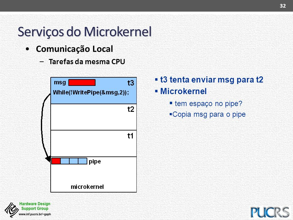 Serviços do Microkernel 32 Comunicação Local –Tarefas da mesma CPU t3 tenta enviar msg para t2 Microkernel tem espaço no pipe? Copia msg para o pipe