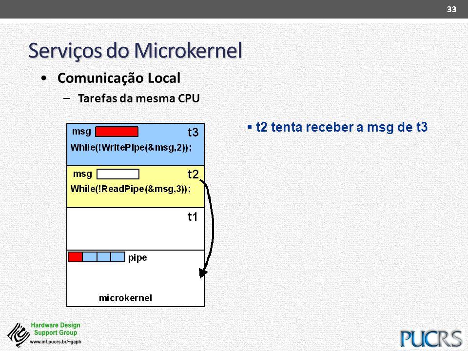 Serviços do Microkernel 33 Comunicação Local –Tarefas da mesma CPU t2 tenta receber a msg de t3