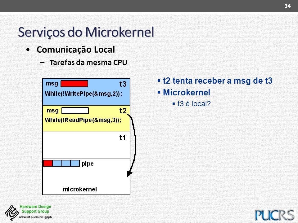Serviços do Microkernel 34 Comunicação Local –Tarefas da mesma CPU t2 tenta receber a msg de t3 Microkernel t3 é local?