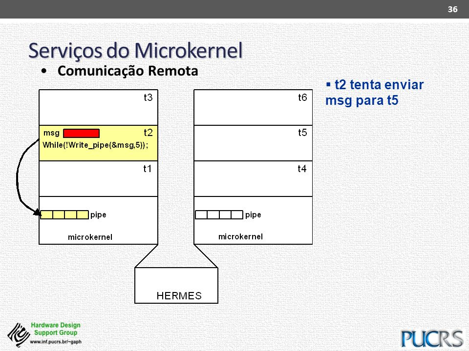 Serviços do Microkernel 36 Comunicação Remota t2 tenta enviar msg para t5