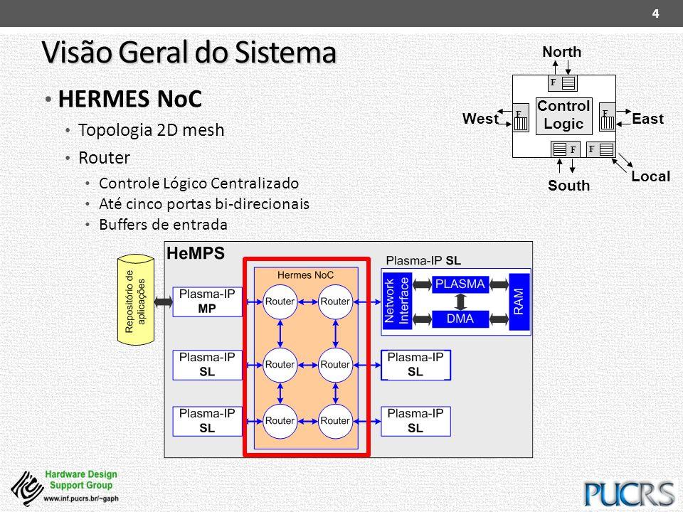 Visão Geral do Sistema HERMES NoC Topologia 2D mesh Router Controle Lógico Centralizado Até cinco portas bi-direcionais Buffers de entrada 4 North Loc