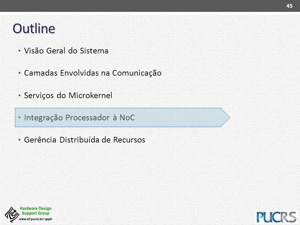 Outline Visão Geral do Sistema Camadas Envolvidas na Comunicação Serviços do Microkernel Integração Processador à NoC Gerência Distribuída de Recursos