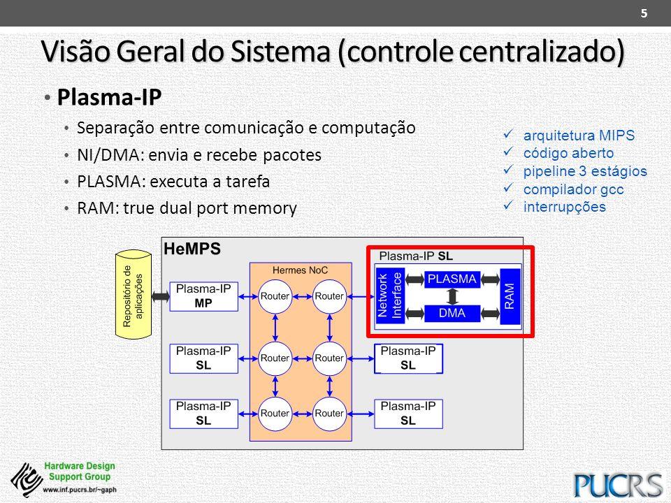 Visão Geral do Sistema (controle centralizado) Plasma-IP Separação entre comunicação e computação NI/DMA: envia e recebe pacotes PLASMA: executa a tar
