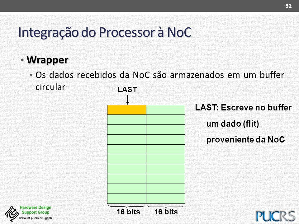 Integração do Processor à NoC Wrapper Wrapper Os dados recebidos da NoC são armazenados em um buffer circular 52 LAST: Escreve no buffer um dado (flit