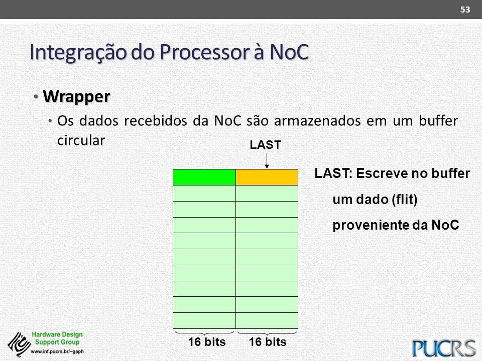 Integração do Processor à NoC Wrapper Wrapper Os dados recebidos da NoC são armazenados em um buffer circular 53 LAST: Escreve no buffer um dado (flit