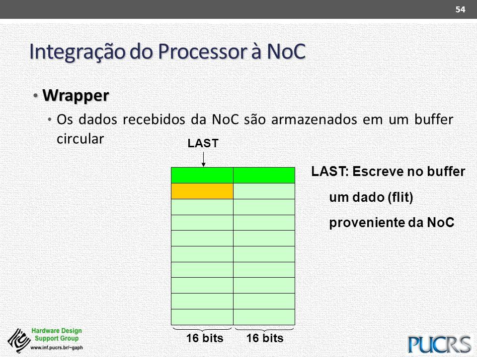 Integração do Processor à NoC Wrapper Wrapper Os dados recebidos da NoC são armazenados em um buffer circular 54 LAST: Escreve no buffer um dado (flit