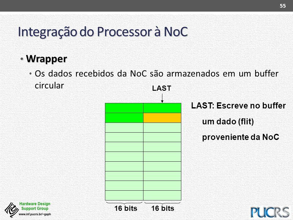 Integração do Processor à NoC Wrapper Wrapper Os dados recebidos da NoC são armazenados em um buffer circular 55 LAST: Escreve no buffer um dado (flit