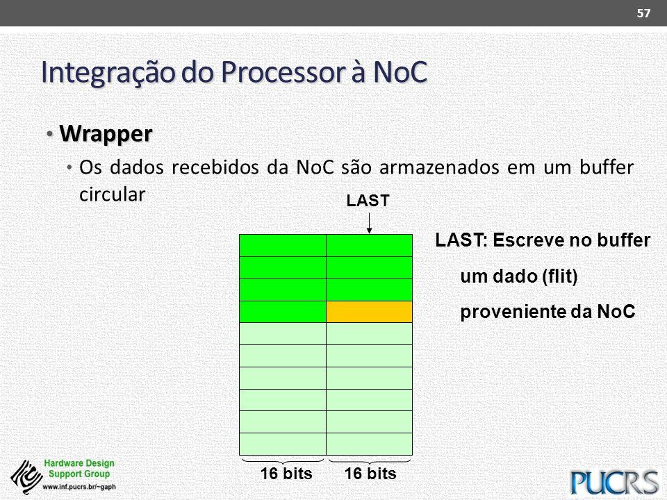 Integração do Processor à NoC Wrapper Wrapper Os dados recebidos da NoC são armazenados em um buffer circular 57 LAST: Escreve no buffer um dado (flit
