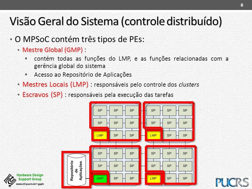 Visão Geral do Sistema (controle distribuído) O MPSoC contém três tipos de PEs: Mestre Global (GMP) Mestre Global (GMP) : contém todas as funções do L