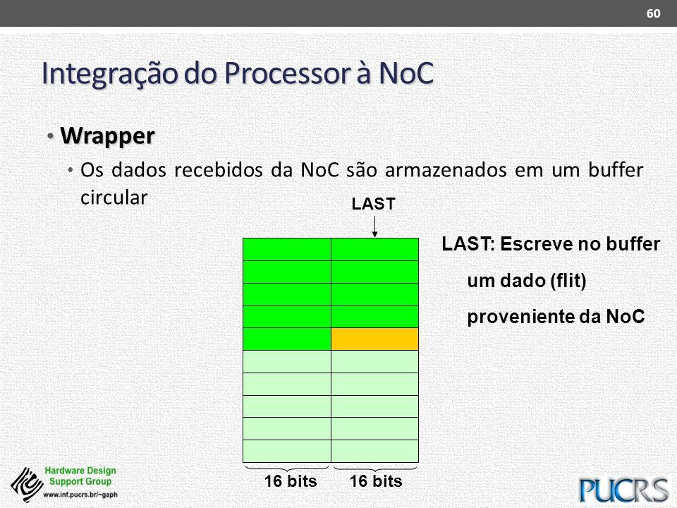 Integração do Processor à NoC Wrapper Wrapper Os dados recebidos da NoC são armazenados em um buffer circular 60 LAST: Escreve no buffer um dado (flit