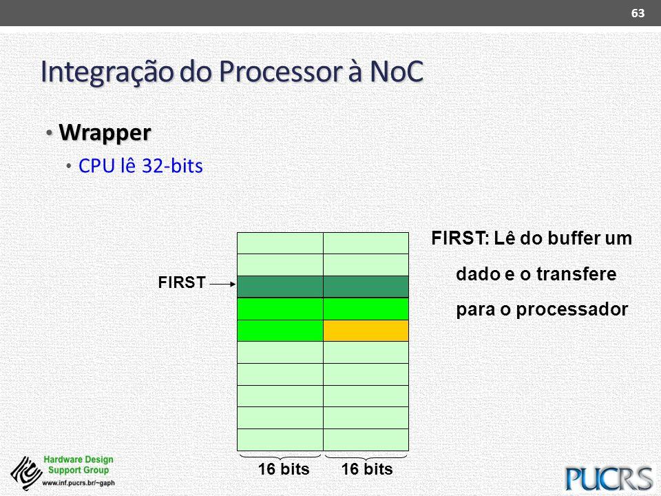Integração do Processor à NoC Wrapper Wrapper CPU lê 32-bits 63 FIRST: Lê do buffer um dado e o transfere para o processador 16 bits FIRST