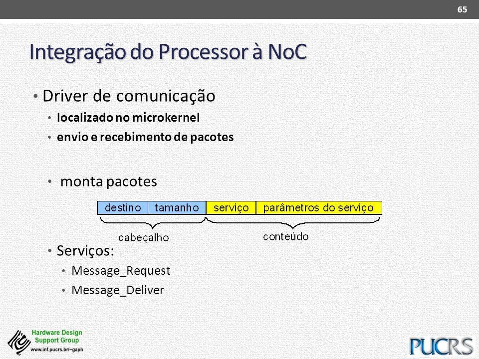 Integração do Processor à NoC Driver de comunicação localizado no microkernel envio e recebimento de pacotes monta pacotes Serviços: Message_Request M