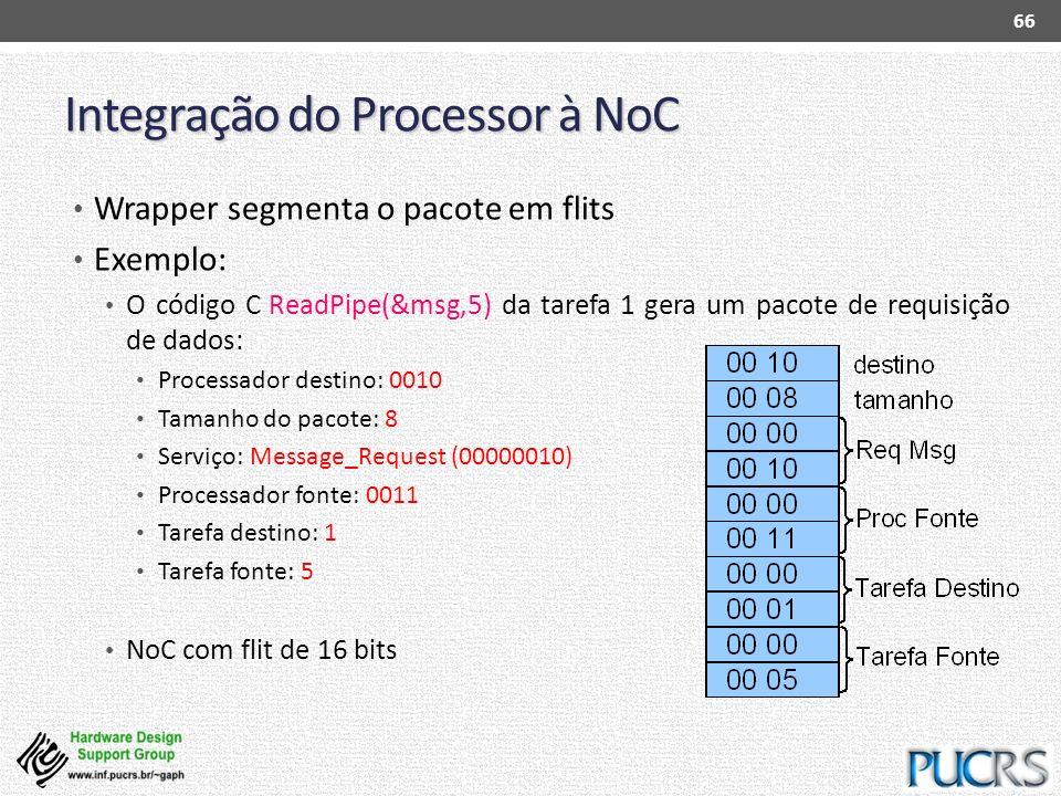 Integração do Processor à NoC Wrapper segmenta o pacote em flits Exemplo: O código C ReadPipe(&msg,5) da tarefa 1 gera um pacote de requisição de dado