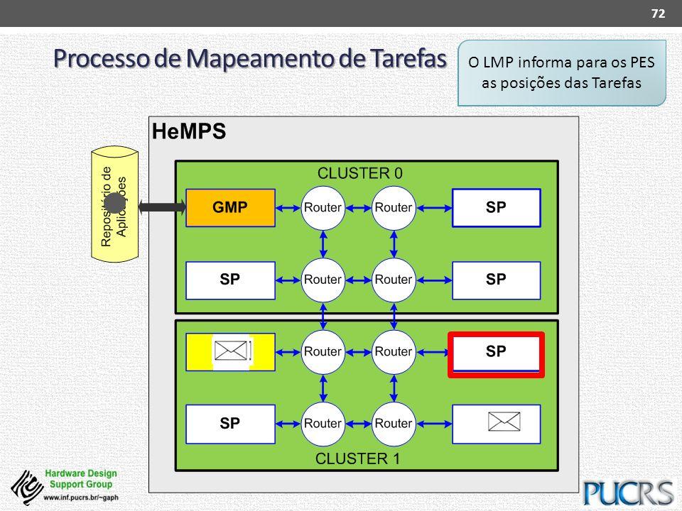 Processo de Mapeamento de Tarefas 72 SP requesita uma Tarefa para o seu LMP LMP executa a heurística de Mapeamento de Tarefas LMP escolhe um PE para m