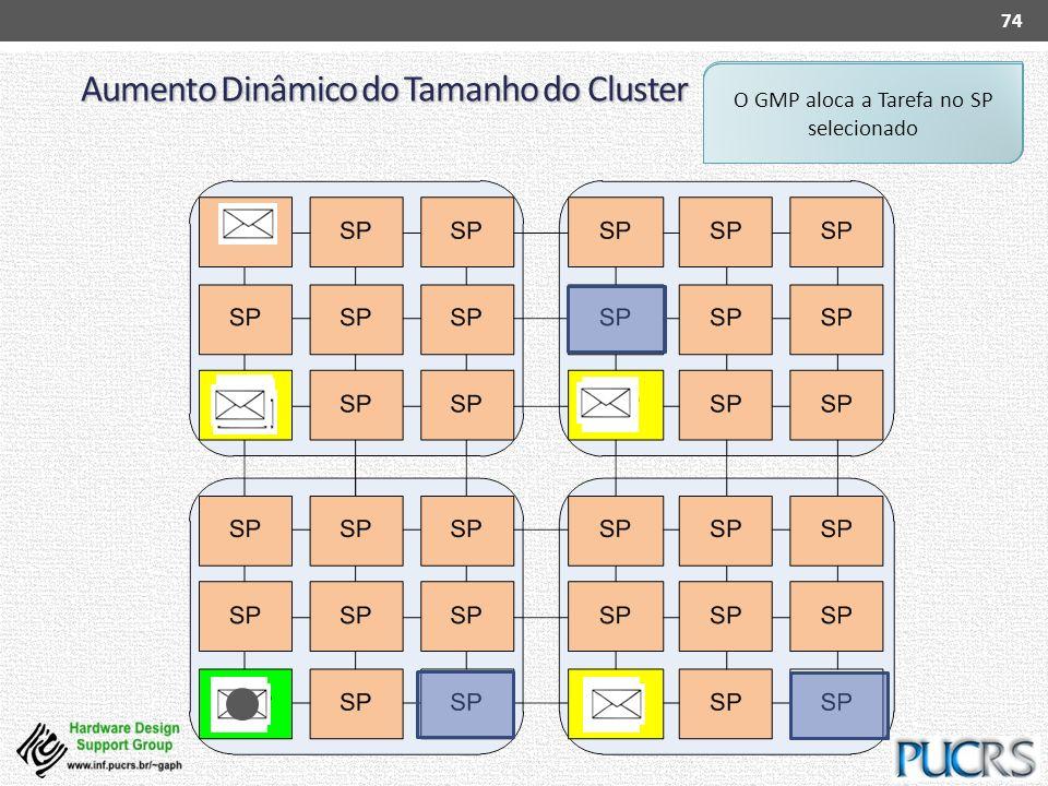 Aumento Dinâmico do Tamanho do Cluster 74 SP requesita uma Tarefa para o seu LMP LMP executa a heurística de Mapeamento de Tarefas LMP não encontrou r