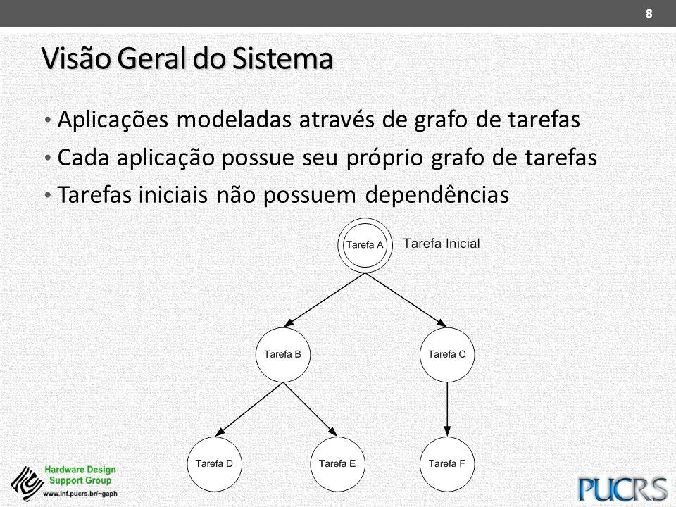 Visão Geral do Sistema Aplicações modeladas através de grafo de tarefas Cada aplicação possue seu próprio grafo de tarefas Tarefas iniciais não possue