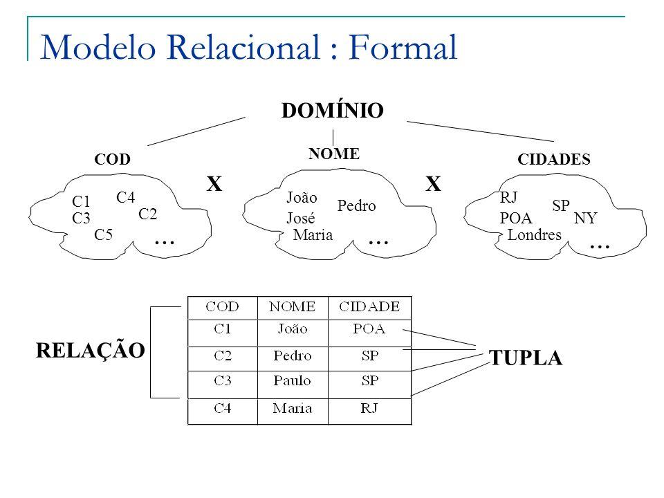 Modelo Relacional : Formal CODCIDADES NOME C1 C2 C4 C3 C5... João Pedro José Maria... RJ SP POA Londres... NY DOMÍNIO TUPLA RELAÇÃO XX