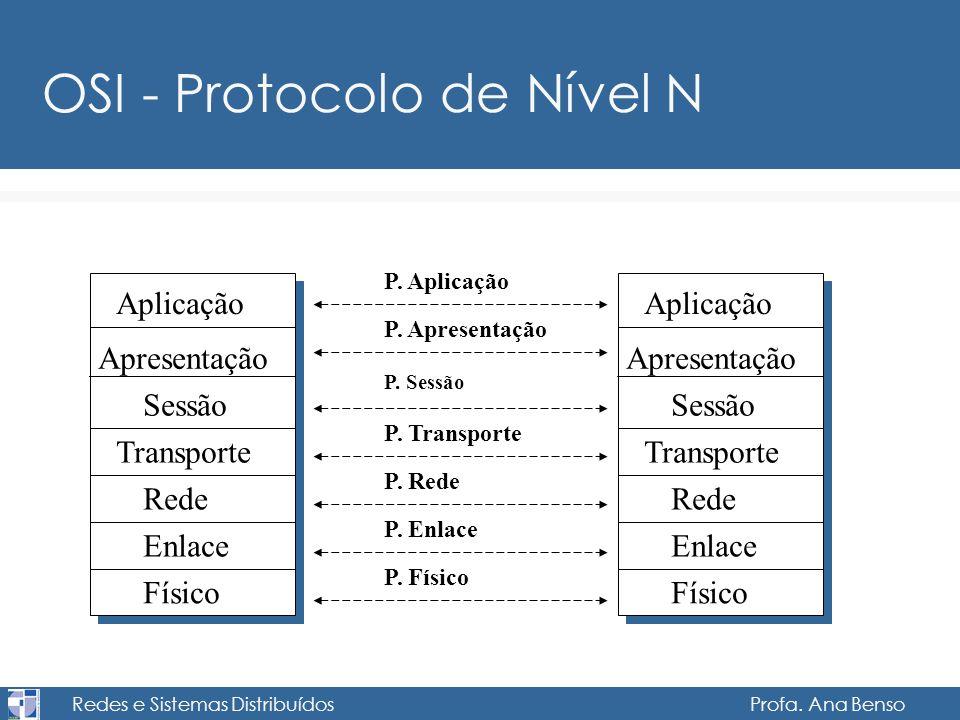 Redes e Sistemas Distribuídos Profa. Ana Benso OSI - Protocolo de Nível N P. Sessão Físico Enlace Rede Transporte Sessão Apresentação Aplicação Físico