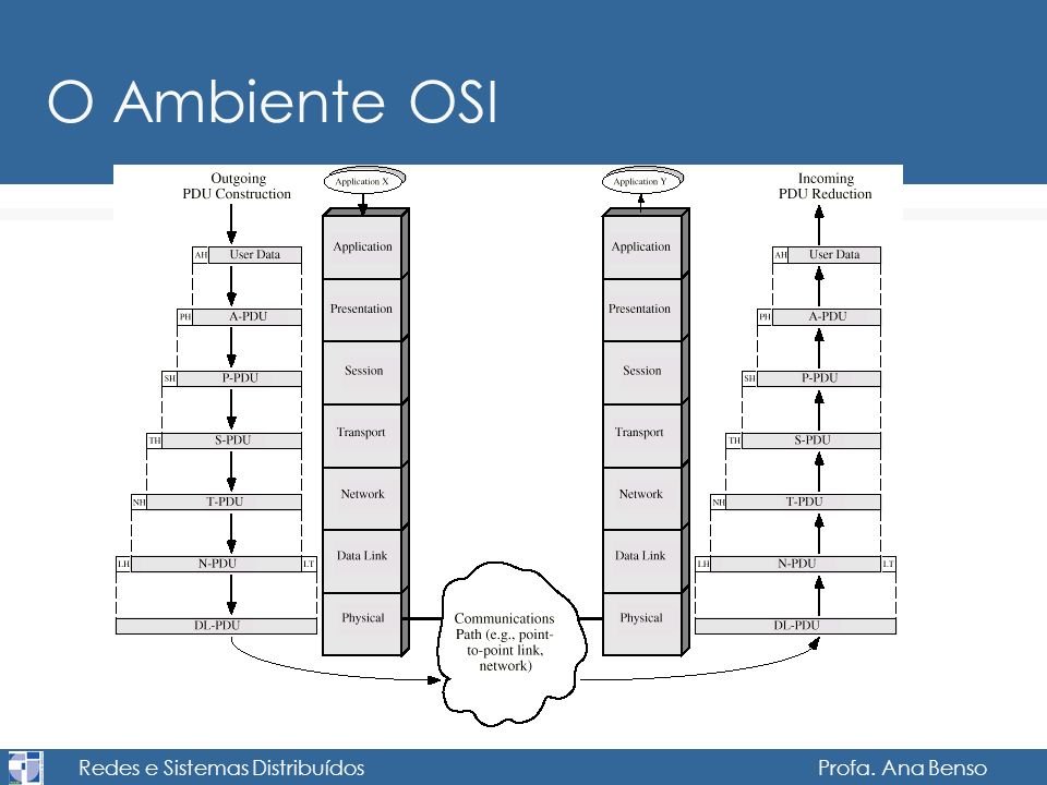 Redes e Sistemas Distribuídos Profa. Ana Benso O Ambiente OSI