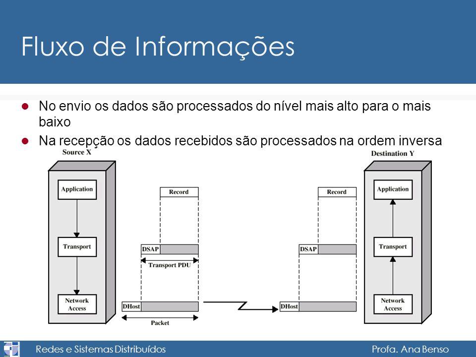Redes e Sistemas Distribuídos Profa. Ana Benso Fluxo de Informações No envio os dados são processados do nível mais alto para o mais baixo Na recepção