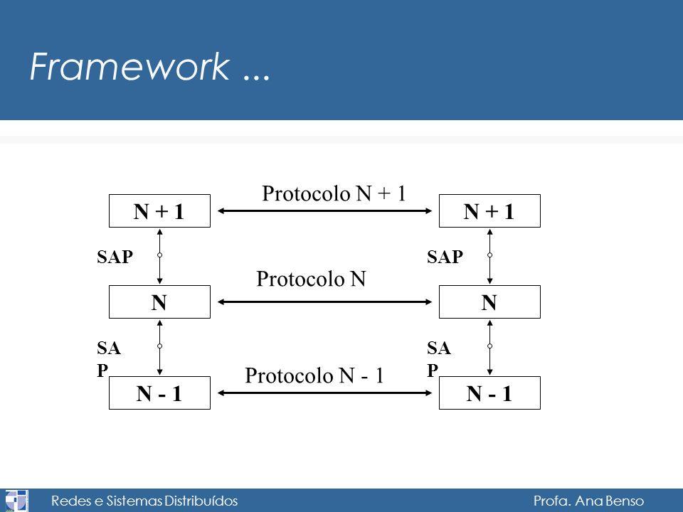 Redes e Sistemas Distribuídos Profa. Ana Benso Framework... N + 1 N N - 1 SAP N + 1 N N - 1 SAP Protocolo N + 1 Protocolo N Protocolo N - 1