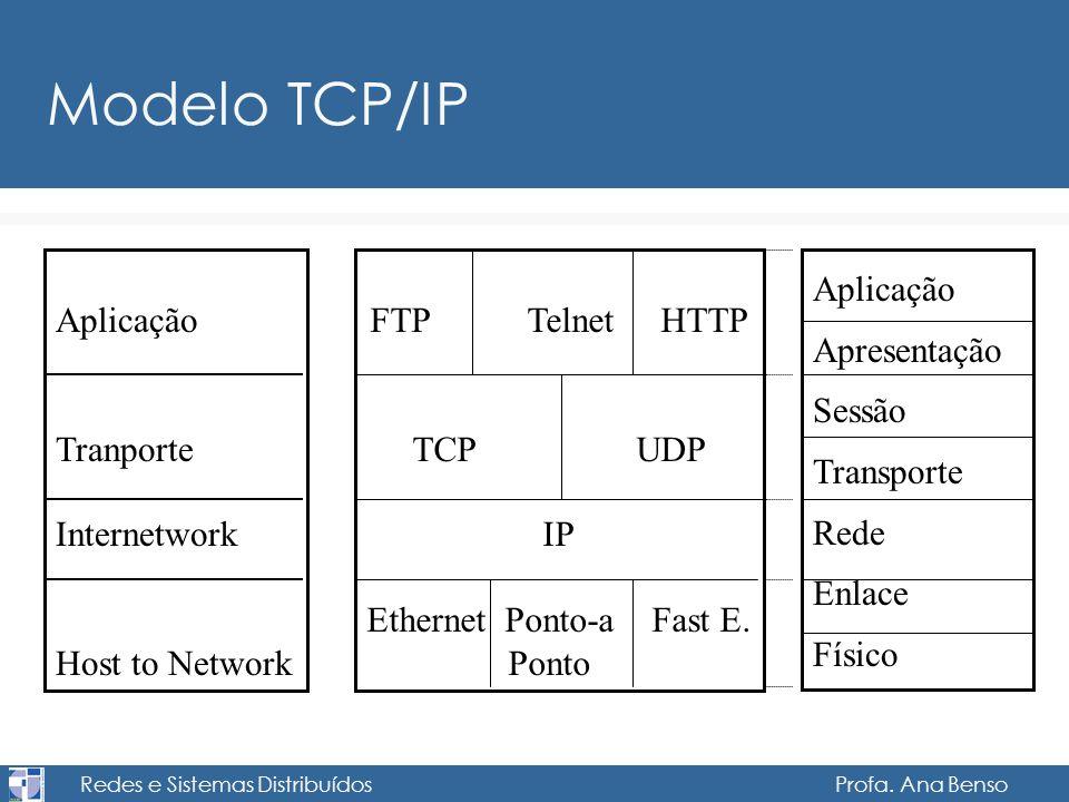 Redes e Sistemas Distribuídos Profa. Ana Benso Modelo TCP/IP Aplicação Tranporte Internetwork Host to Network FTP Telnet HTTP TCP UDP IP Ethernet Pont