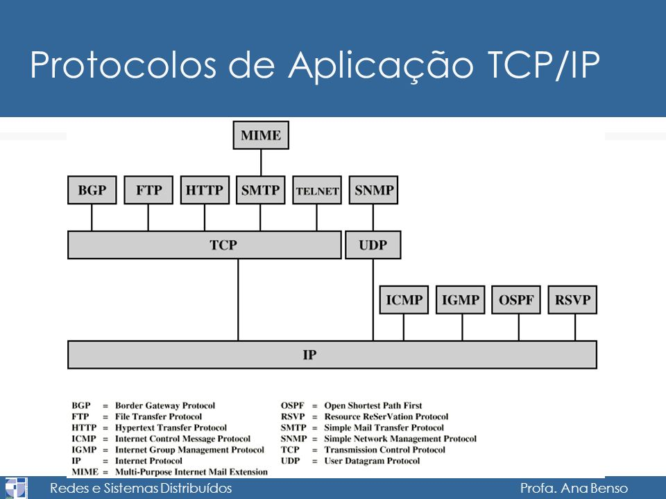 Redes e Sistemas Distribuídos Profa. Ana Benso Protocolos de Aplicação TCP/IP